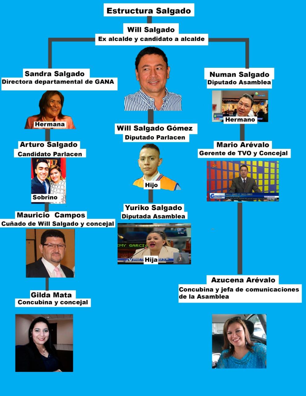 Will Salgado el ex-alcalde, actual candidato por San Miguel y su forma de gobernar!