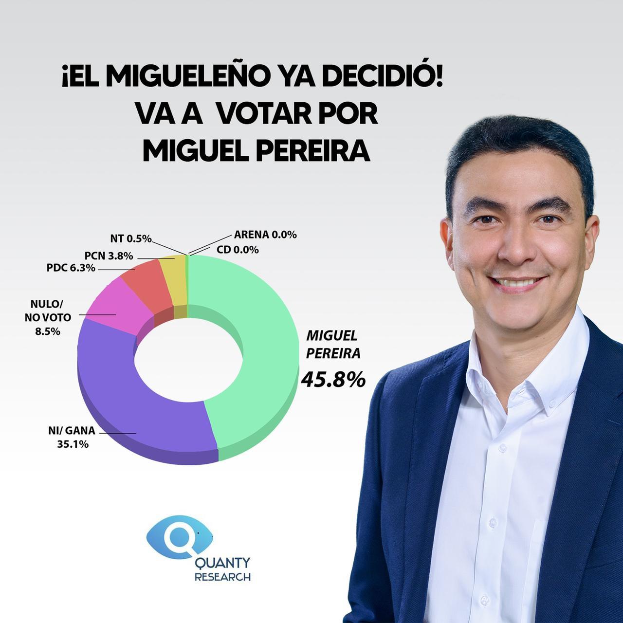 EL MIGUELEÑO YA DECIDIÓ. VA A VOTAR POR MIGUEL PEREIRA.