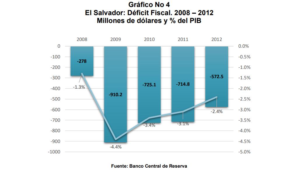 UNA ALTERNATIVA A LA REFORMA FISCAL Y SU IMPACTO EN EL CRECIMIENTO ECONÓMICO SALVADOREÑO , una reseña de el estudio en el 2014 que aún esta vigente.